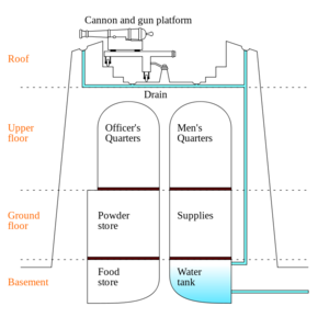 800px-Martello_tower_diagram_EN.svg.png